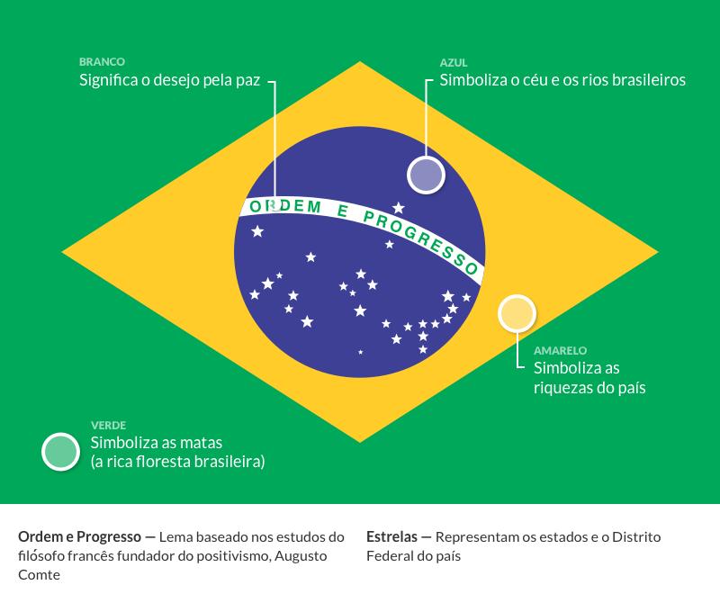 ea3a1716fd A Bandeira Nacional do Brasil foi instituída em 19 de novembro de 1889