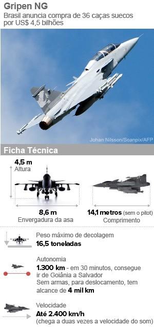 Embraer fecha acordo com Saab para produzir Gripen para a Aeronáutica