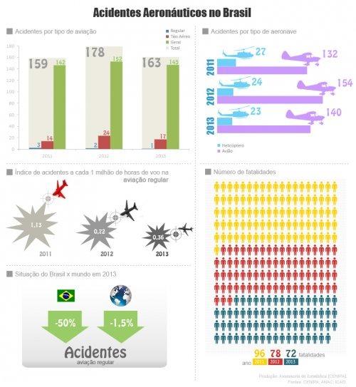 Dados do CENIPA  CENIPA