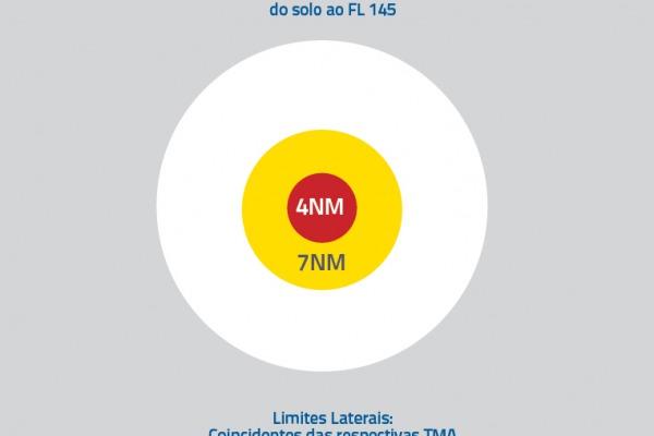 Áreas reservada (branca), restrita (amarela) e proibída (vermelha) foram definid