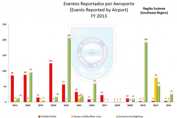 A região sudeste reporta mais colisões  CENIPA