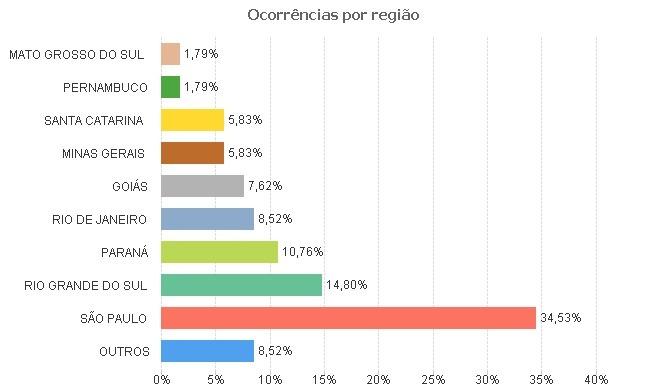 Dados CENIPA
