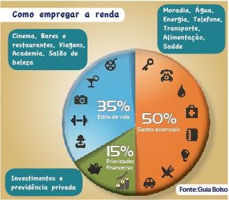 Aplicativos e conteúdo online auxiliam na gestão das finanças pessoais