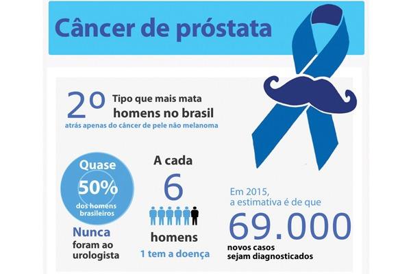 Câncer de próstata diagnosticado precocemente tem 90% de chance de cura. Inspeção de saúde é fundamental