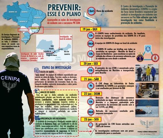 Publicação relembra dia a dia o trabalho dos peritos do Cenipa no acidente ocorrido em Paraty (RJ)