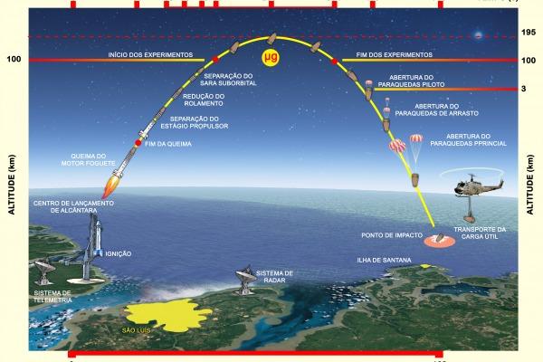 Infográfico explica as fases de lançamento do SARA