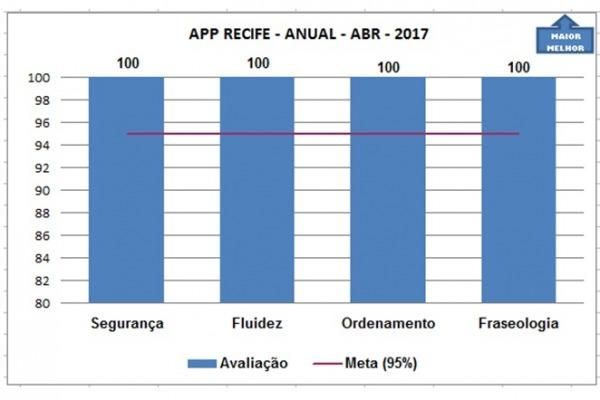 Área de Controle Terminal do Recife e de Salvador foi destaque entre usuários