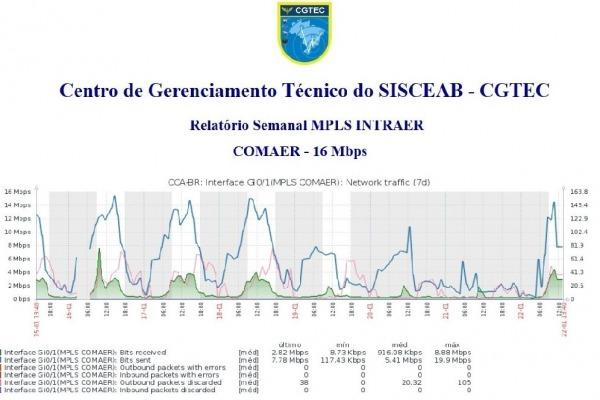 A ferramenta emitirá relatórios gráficos detalhados de desempenho em relação aos requisitos estabelecidos em contrato